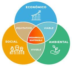 img-triangulo de sustentabilidad-grande